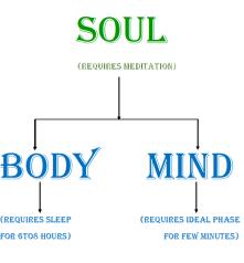 SOUL-BODY-MIND